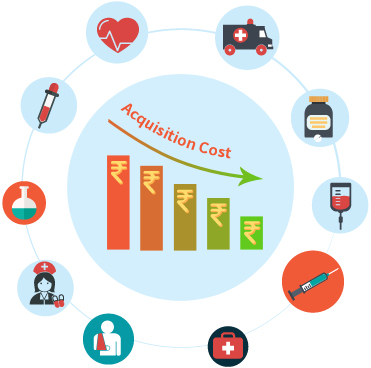 It Reduces the Cost Per Patient Acquisition